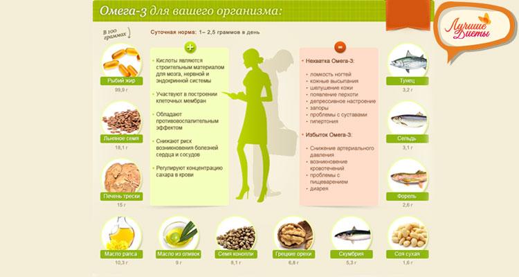 Омега-3 для ускорения метаболизма
