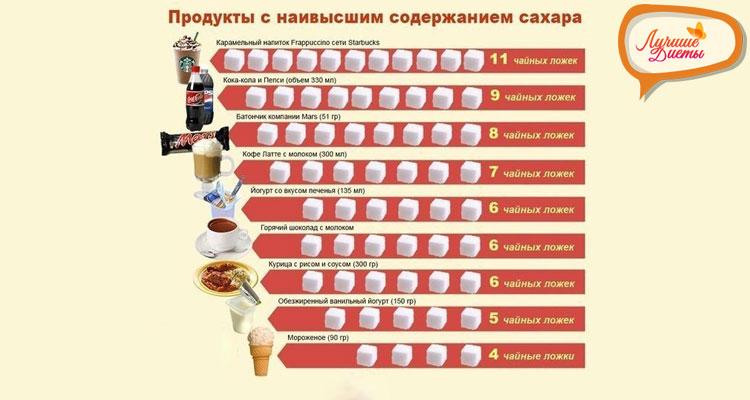 Содержание сахара в напитках